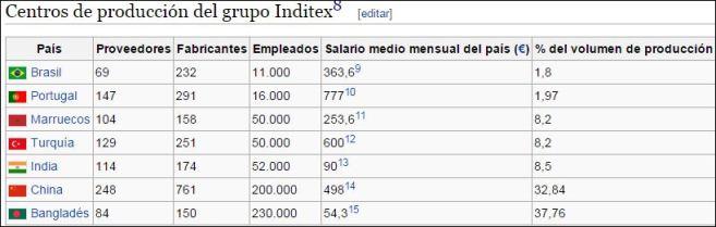 Inditex.
