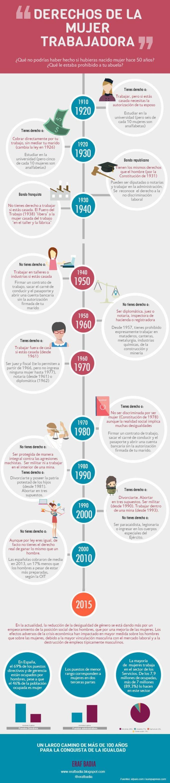 Una infografía con la Evolucion de los derechos de la Mujer trabajadora en España.